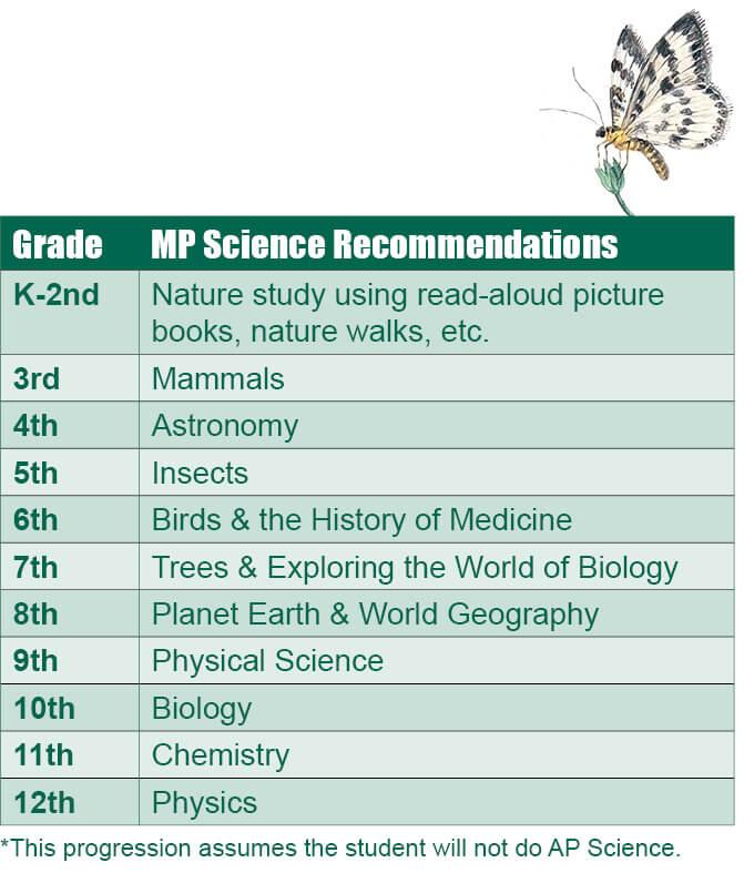 The Nature Of Science Memoria Press