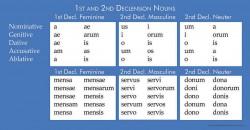 Latina Christiana I Grammar Charts